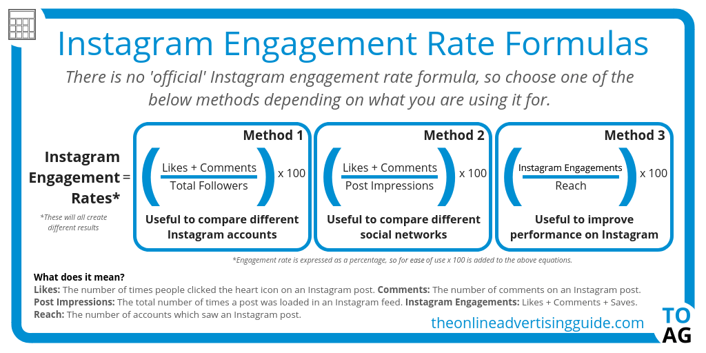 come calcolare engagement rate di instagram